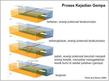 Penyebab Gempa Bumi Secara Umum dan Jenis-Jenisnya