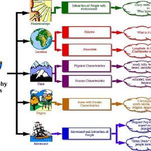 Gambar Cabang-Cabang Ilmu Geografi