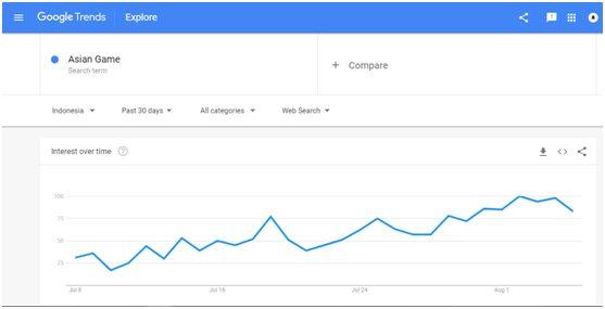 Google Trends Indonesia tidak bisa di akses