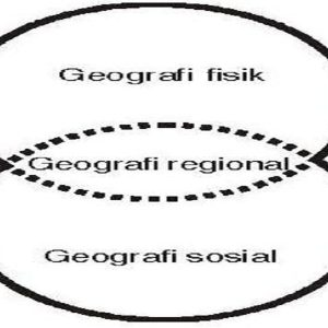 Gambar ruang lingkup geografi