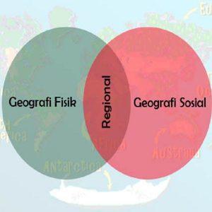 Gambar Skema Ruang Lingkup Geografi